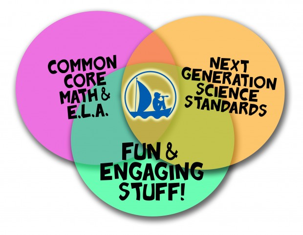 THL & Common Core / NGSS